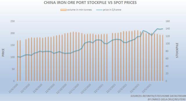 Giá quặng sắt Châu Á lúc nóng lúc lạnh - Ảnh 2.