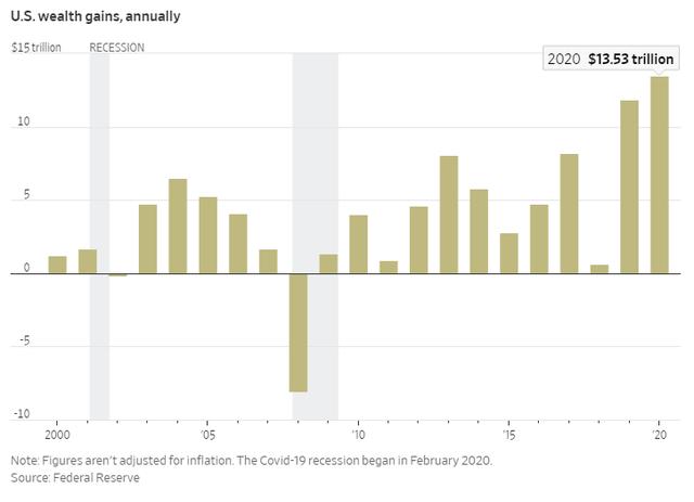Nhờ chứng khoán, người Mỹ giàu lên trông thấy bất chấp kinh tế vừa trải qua suy thoái - Ảnh 1.