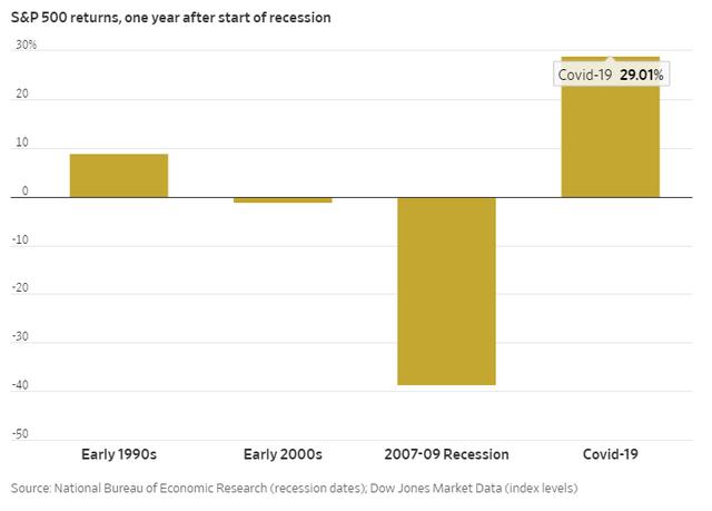 Nhờ chứng khoán, người Mỹ giàu lên trông thấy bất chấp kinh tế vừa trải qua suy thoái - Ảnh 2.