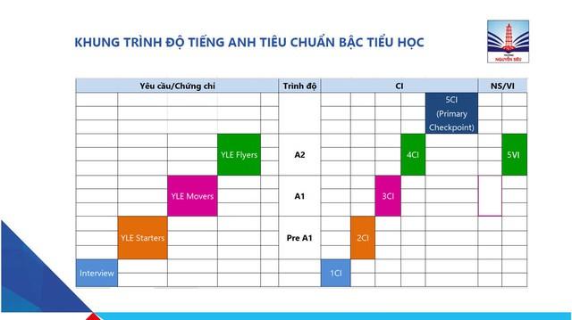 Vì sao tỷ lệ chọi vào tiểu học Nguyễn Siêu luôn ở mức cao?  - Ảnh 3.