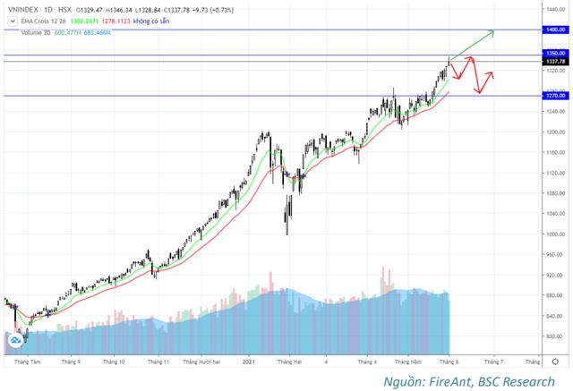 Chứng khoán BSC: Làn sóng Covid thứ 4 được đẩy lùi, VN-Index duy trì đà tăng và hướng về ngưỡng 1.400 điểm trong tháng 6 - Ảnh 2.