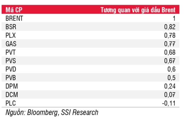 Cổ phiếu dầu khí nào tương quan mạnh nhất với giá dầu? - Ảnh 1.