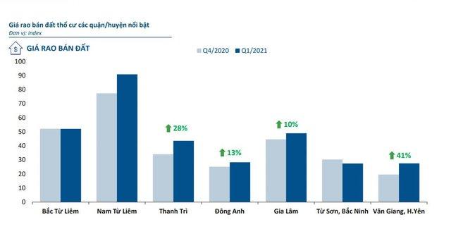 Báo cáo thị trường Quý 1/2021, nguồn: Batdongsan.com.vn