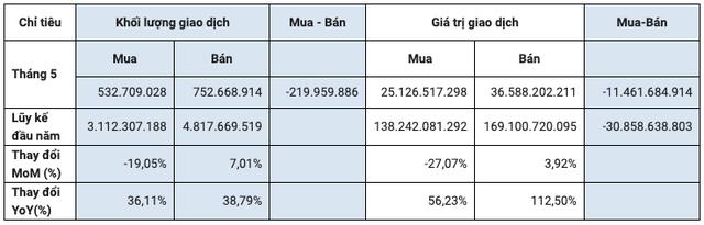 HoSE: Khối ngoại bán ròng hơn 30.858 tỷ đồng cổ phiếu trong 5 tháng đầu năm, cao gấp đôi so với cùng kỳ - Ảnh 2.