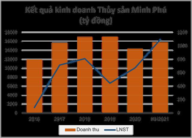 Thủy sản Minh Phú lên kế hoạch lãi vượt 1.000 tỷ, dự kiến chia cổ tức lên tới 70% năm 2021 - Ảnh 2.