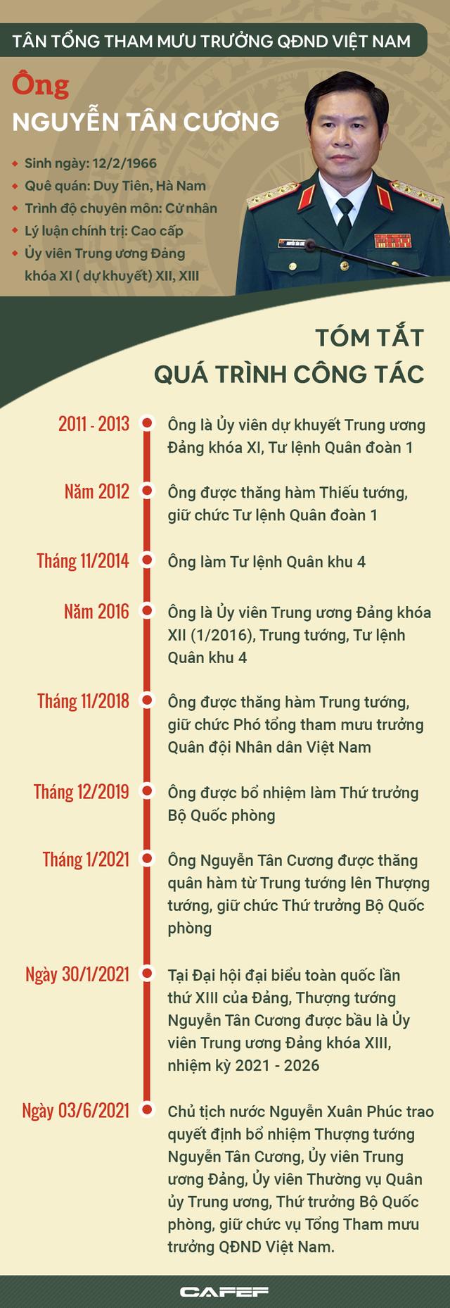 Chân dung tân Tổng Tham mưu trưởng QĐND Việt Nam Nguyễn Tân Cương - Ảnh 1.