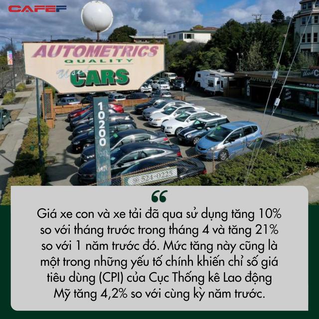 Sự điên cuồng trong nền kinh tế Mỹ: Giá ô tô cũ leo dốc phi mã đẩy lạm phát tăng nóng  - Ảnh 2.
