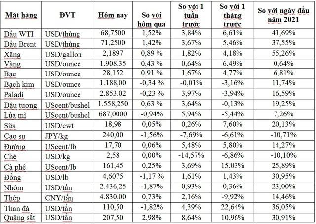 Thị trường ngày 03/6: Giá dầu cao nhất hơn 1 năm, vàng bật tăng trở lại - Ảnh 1.