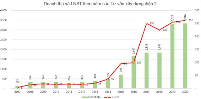 Tư vấn xây dựng điện 2 (TV2) triển khai phát hành 9 triệu  cổ phiếu trả cổ tức - Ảnh 1.