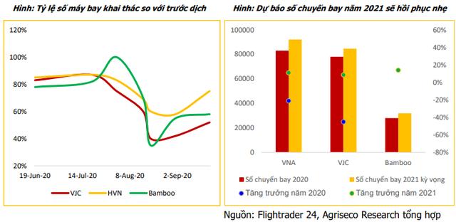 Cổ phiếu ngành hàng không sẽ trỗi dậy vào năm 2023, nửa cuối năm nay phù hợp để tích lũy - Ảnh 2.