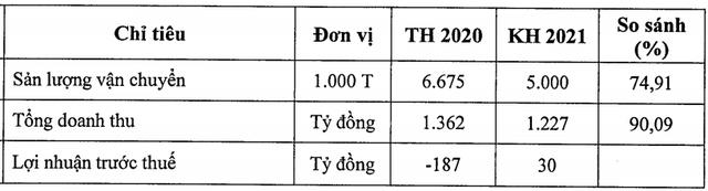 Vosco (VOS): Cổ phiếu nằm sàn sau 10 phiên trần, mục tiêu tái cơ cấu khoản nợ cuối cùng tại BaovietBank và có lãi trở lại 30 tỷ đồng trong năm 2021 - Ảnh 1.