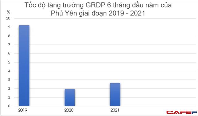 Phú Yên dự kiến cần hơn 22 nghìn tỷ đồng cho kế hoạch đầu tư công trung hạn 2021-2025 - Ảnh 1.