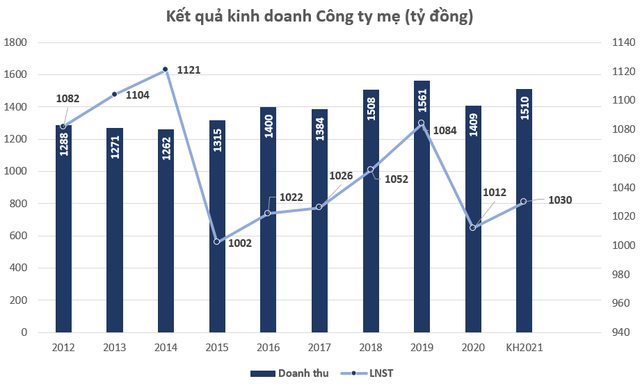 Tập đoàn Bảo Việt trả cổ tức năm 2020 bằng tiền tỷ lệ gần 9%, kế hoạch chi 3.800 tỷ đồng tăng vốn cho công ty thành viên - Ảnh 1.