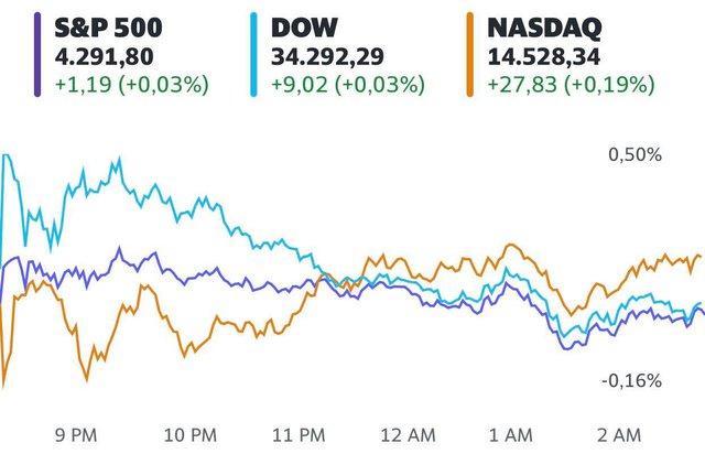 Sắc xanh bao trùm Phố Wall, S&P 500 thêm 1 phiên chạm mức cao kỷ lục  - Ảnh 1.