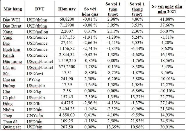 Thị trường ngày 4/6: Giá dầu duy trì vững, vàng quay đầu giảm, sắt và thép tiếp đà tăng mạnh - Ảnh 1.