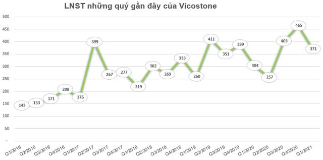 Lãi lớn quý 1, Vicostone (VCS) tạm ứng cổ tức bằng tiền tỷ lệ 20% cho năm 2021 - Ảnh 1.