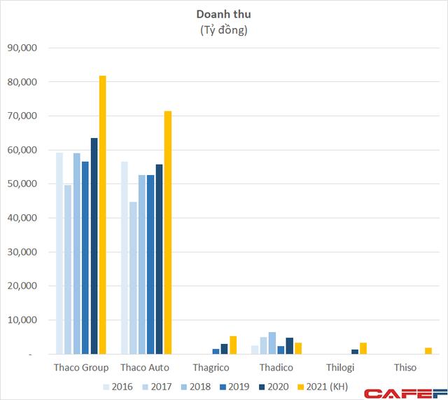 Soi cơ cấu hoạt động kinh doanh của Tập đoàn Trường Hải, riêng mảng ô tô lãi tỷ đô trong vòng 5 năm - Ảnh 2.