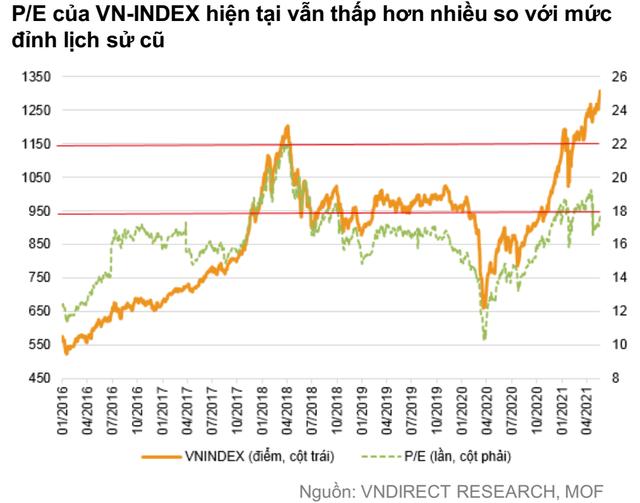 """VNDIRECT: """"Định giá thị trường không còn rẻ, VN-Index có thể kiểm định lại vùng 1.280 – 1.300 điểm trong tháng 6"""" - Ảnh 1."""
