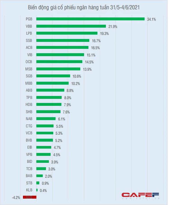 Cổ phiếu ngân hàng nào tăng giá mạnh nhất tuần qua? - Ảnh 1.