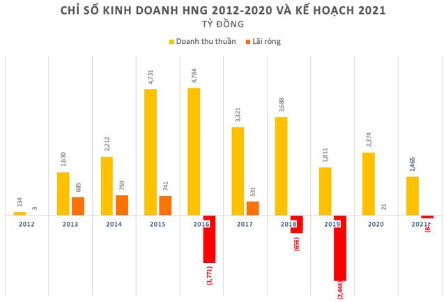 HAGL Agrico (HNG) thông qua các điều kiện, chuẩn bị phát hành hơn 741 triệu cổ phiếu cho Thagrico - Ảnh 3.