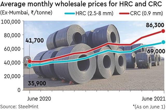 Thị trường thép nóng trở lại: Giá từ Trung Quốc tới Ấn Độ, Trung Đông, Châu Âu... đồng loạt tăng - Ảnh 1.