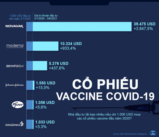 Nhà đầu tư lãi bao nhiêu nếu mua các cổ phiếu vaccine Covid-19 đầu năm 2020? - Ảnh 1.