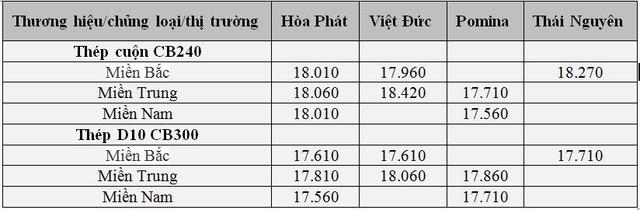 Thị trường thép nóng trở lại: Giá từ Trung Quốc tới Ấn Độ, Trung Đông, Châu Âu... đồng loạt tăng - Ảnh 2.