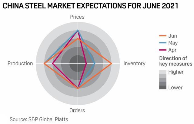 Thị trường thép nóng trở lại: Giá từ Trung Quốc tới Ấn Độ, Trung Đông, Châu Âu... đồng loạt tăng - Ảnh 3.