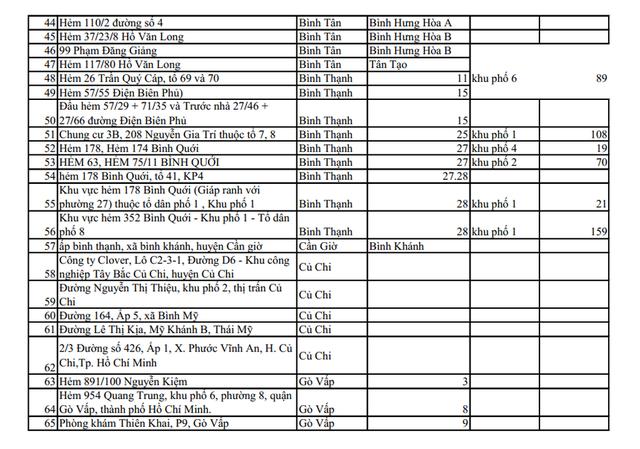 CẬP NHẬT 159 điểm đang phong tỏa ở TP.HCM, chỉ riêng Tân Bình đã có 44 khu vực cách ly - Ảnh 2.