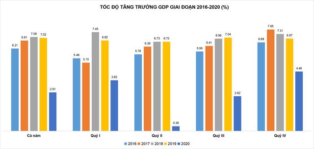 Toàn cảnh 4 giai đoạn Covid-19 tại Việt Nam và tác động đến nền kinh tế - Ảnh 2.