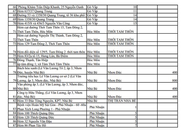 CẬP NHẬT 159 điểm đang phong tỏa ở TP.HCM, chỉ riêng Tân Bình đã có 44 khu vực cách ly - Ảnh 3.