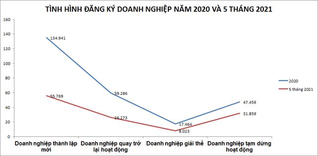 Toàn cảnh 4 giai đoạn Covid-19 tại Việt Nam và tác động đến nền kinh tế - Ảnh 3.