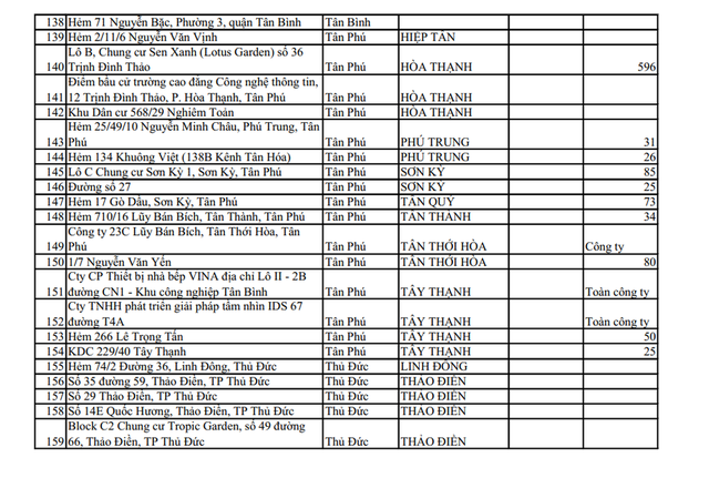 CẬP NHẬT 159 điểm đang phong tỏa ở TP.HCM, chỉ riêng Tân Bình đã có 44 khu vực cách ly - Ảnh 6.