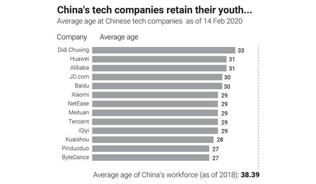 Khủng hoảng tuổi 35 trong giới công nghệ Trung Quốc: Hy sinh thanh xuân để bán mạng cho công ty, cuối cùng vẫn phải ngậm ngùi chịu cảnh đào thải vì hết đát - Ảnh 2.
