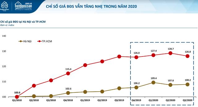 Giá bất động sản Hà Nội rẻ hơn TPHCM hút nhà đầu tư tay to trở về - Ảnh 1.