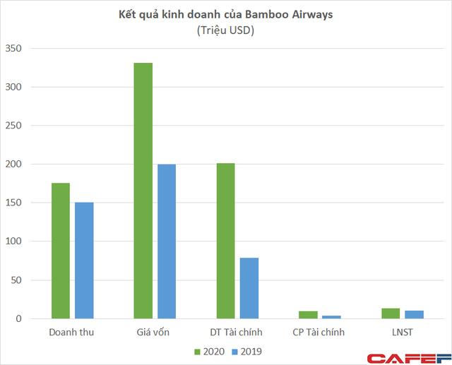 Hé lộ tình hình tài chính của Bamboo Airways khi nộp đơn xin bay tại Mỹ - Ảnh 2.