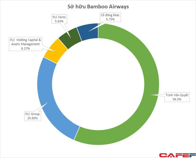 Hé lộ tình hình tài chính của Bamboo Airways khi nộp đơn xin bay tại Mỹ - Ảnh 1.