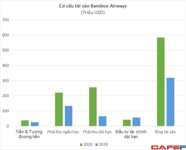 Hé lộ tình hình tài chính của Bamboo Airways khi nộp đơn xin bay tại Mỹ - Ảnh 4.