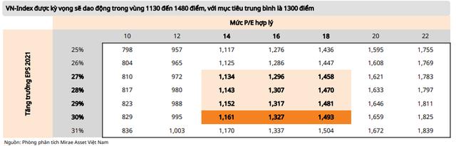 Mirae Asset: Định giá hấp dẫn, VN-Index sẽ chinh phục ngưỡng 1.500 điểm trong năm 2021 - Ảnh 3.