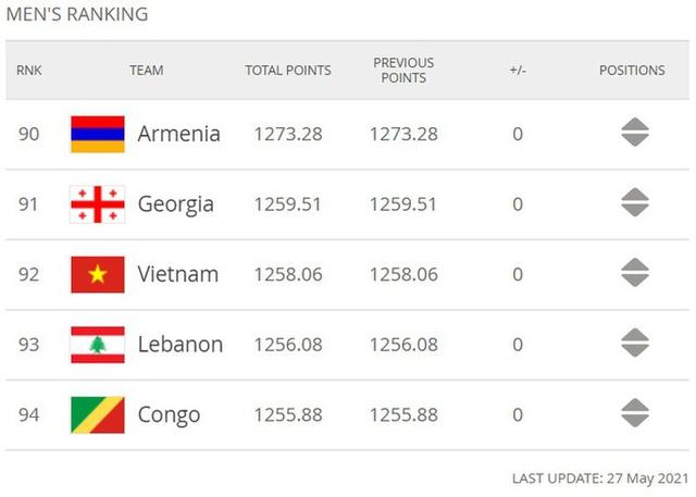 Đội tuyển Việt Nam sẽ tụt hạng không phanh nếu thua Indonesia - Ảnh 1.