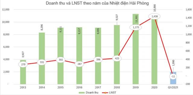 Nhiệt điện Hải Phòng (HND) chi tiếp 350 tỷ đồng trả cổ tức còn lại năm 2020 - Ảnh 1.