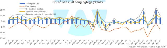 Yuanta: Nhóm ngân hàng và thép còn ít dư địa tăng trưởng, VN-Index điều chỉnh trong vùng 1.283 – 1.300 điểm. - Ảnh 2.