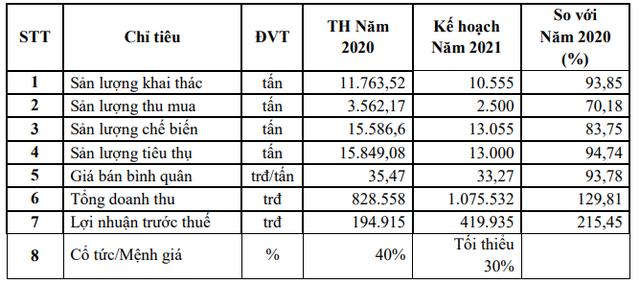 Cao su Đồng Phú (DPR) lên kế hoạch thâu tóm Cao su Đồng Phú - Đắk Nông (DPD) - Ảnh 1.