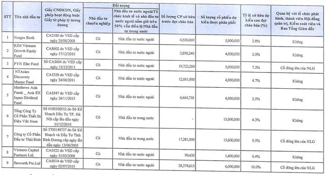 Nam Long (NLG) chào bán 60 triệu cổ phần giá tối đa 37.800 đồng/cp, Gelex là 1 trong 2 nhà đầu tư mua vào lượng lớn - Ảnh 1.