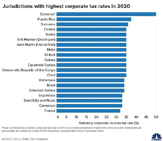 Những nước có thuế doanh nghiệp thấp nhất và cao nhất thế giới - Ảnh 1.