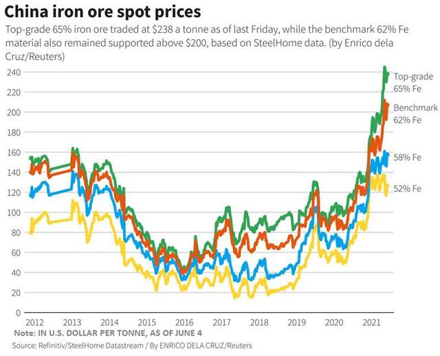 Giá quặng sắt giảm 3 phiên liên tiếp vì nghi ngờ triển vọng nhu cầu - Ảnh 1.