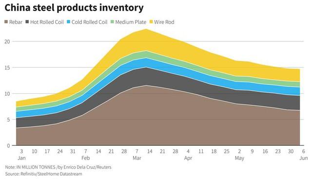 Giá quặng sắt giảm 3 phiên liên tiếp vì nghi ngờ triển vọng nhu cầu - Ảnh 2.