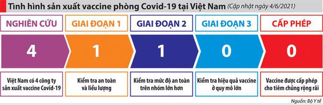 """Vaccine """"Make in Việt Nam"""": Nước rút về đích - Ảnh 4."""