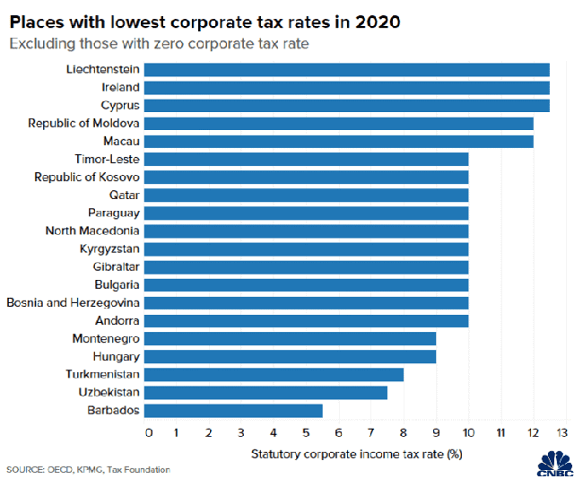 Những nước có thuế doanh nghiệp thấp nhất và cao nhất thế giới - Ảnh 2.