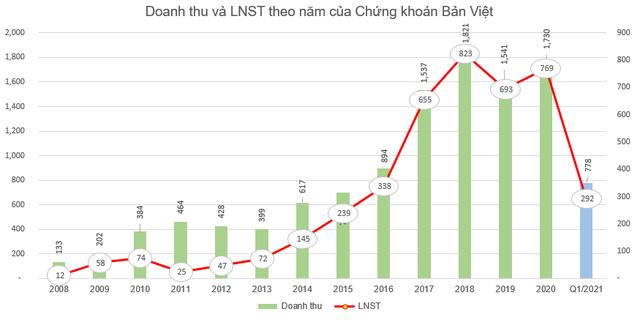Chứng khoán Bản Việt (VCI) phát hành hơn 166 triệu cổ phiếu thưởng tỷ lệ 100% - Ảnh 2.